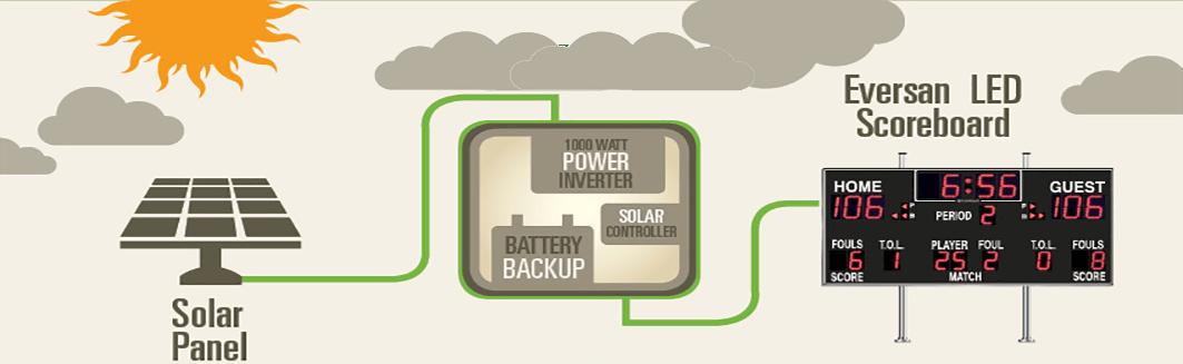 Solar Power Scoreboard Solution